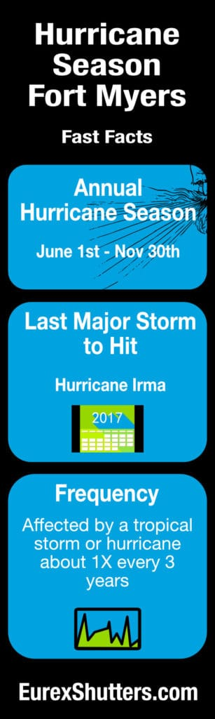 hurricane season fort myers facts infographic